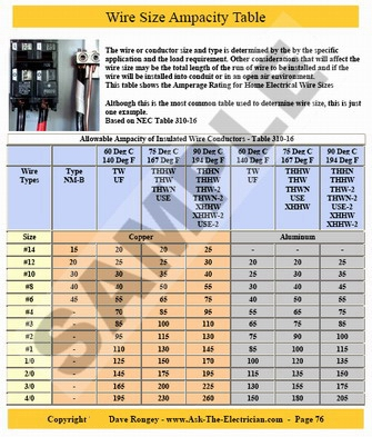 Wonderful how to determine electrical wire size gallery electrical home wiring and electrical projects book greentooth Gallery